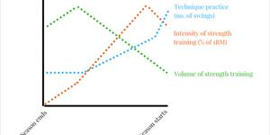 A Practical Guide to Off-Season Periodization for Golf Fitness