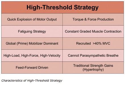 High Threshold Strategy