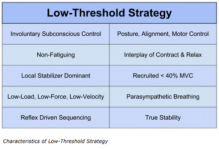 Low Threshold Strategy