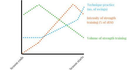 A Practical Guide to Off-Season Periodization for Golf