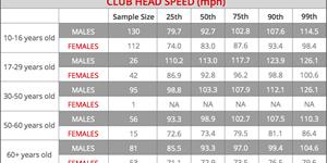 Club Head Speed By Age Group: What Percentile Are You In?