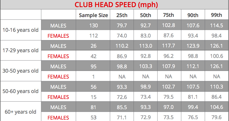 Club Head Speed By Age Group What Percentile Are You In Article Tpi